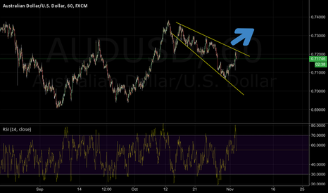 AUDUSD: Descending wedge