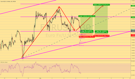 EURUSD: Long on Eur USD