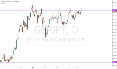 GBPJPY: GBPJPY - Hitting major resistance