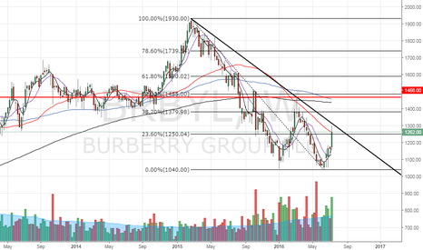 BRBY: Burberry – double bottom once falling trend line is breached
