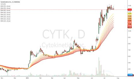 CYTK: CYTK