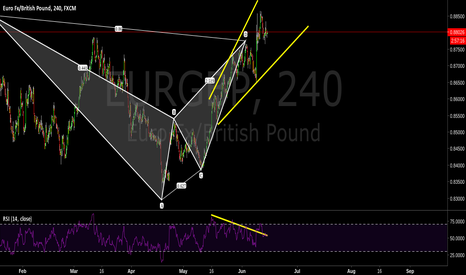 EURGBP: Bearish bat, Bearish divergence, looking for a sell.