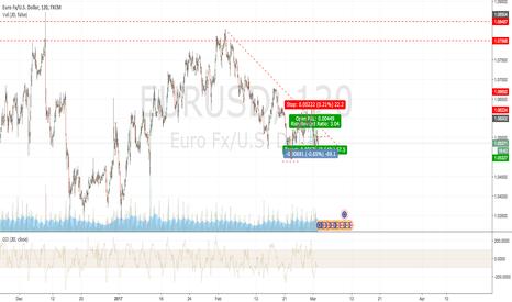 EURUSD: Continue Short