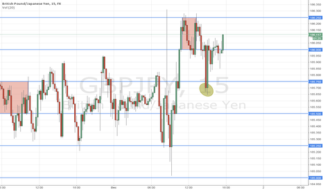 GBPJPY: gbp/jpy going short