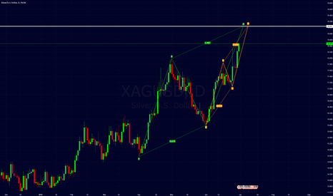 XAGUSD: silver 2 ABCD patterns confluence.