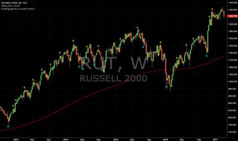 RUT: Counter-trend signals : RUT (Weekly)