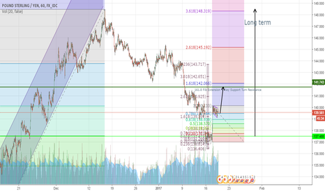 GBPJPY: Looking to buy