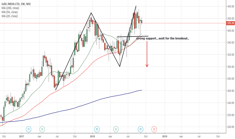 GAIL: wait for the breakout..