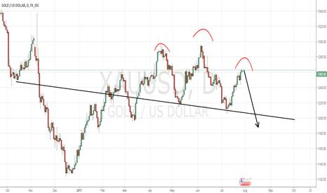 XAUUSD: Gold short till 1220