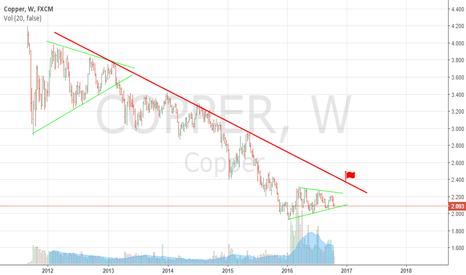 COPPER: repeat last chart