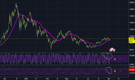BTCUSD: BTC update ! graphique 4 h !