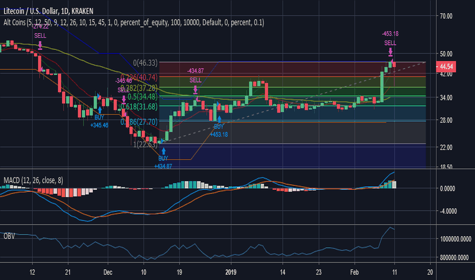 LTCUSD: LTC pullback to %50 fib level
