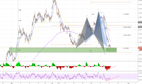 EURAUD: EURAUD - 1HR confluence at 50% swing - POT Bullish