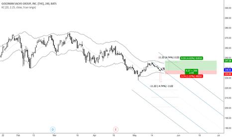 GS: Goldman Sachs Anti Set UP