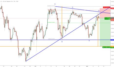 USDJPY: 美日收缩三角形调整浪已完成,将延续之前下跌趋势,现价空USDJPY