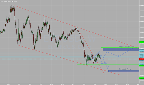 EURUSD: Euro expected scenario