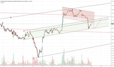 JNUG: JNUG short term swings