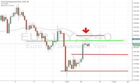 EURJPY: Multiple Reasons bounce (Structure, MA, Fib)