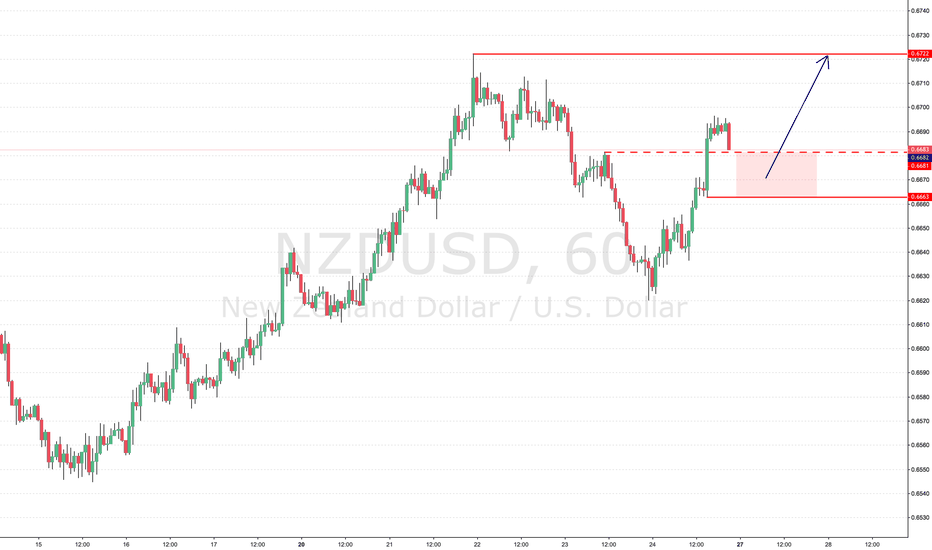 NZDUSD: NZD/USD Long Trade