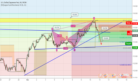 USDJPY: USDJPY H1 BEARISH CRAB