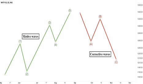 NIFTY: How to Trade Elliott Wave ?