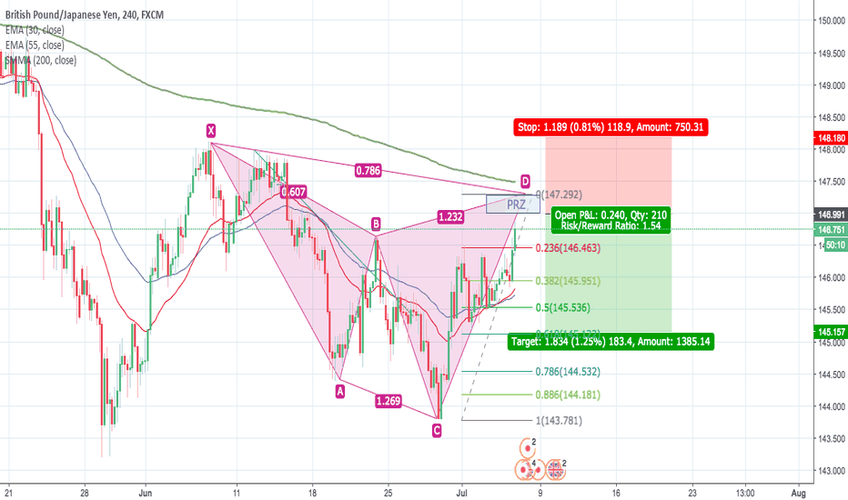 GBPJPY: GBPJPY possible Cypher Pattern formation