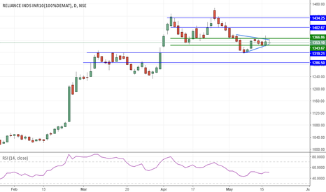 RELIANCE: Triangle formation on Reliance