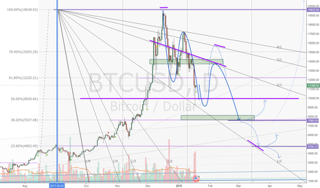 BTCUSD: Bitcoin in a correction