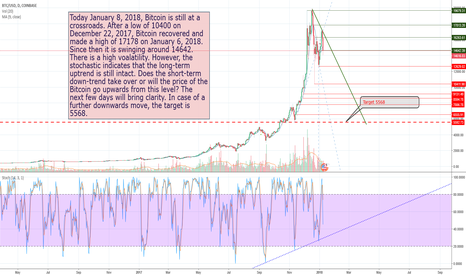 BTCUSD: Bitcoin at the crossroad