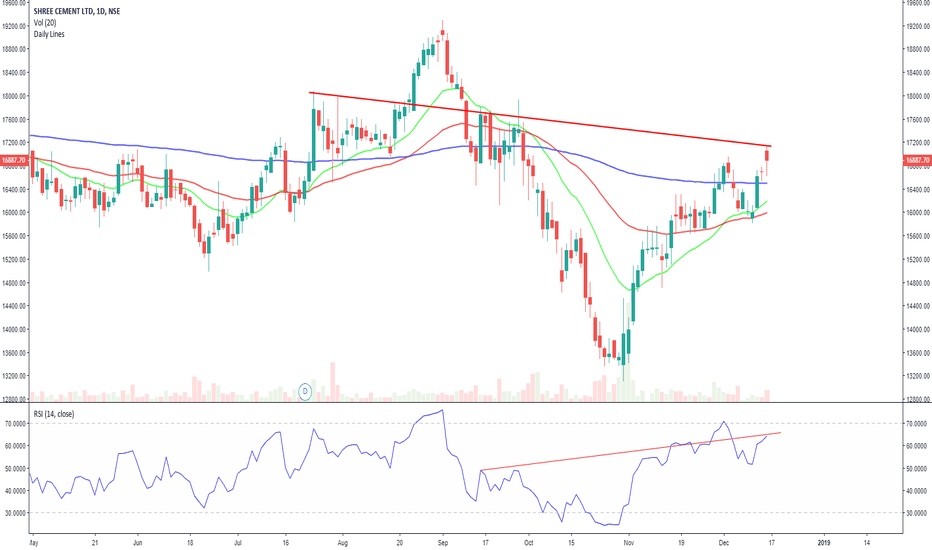 SHREECEM: Hidden bearish divergence. Needs confirmation