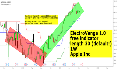 AAPL: Apple Inc  (1W, ElectroVanga)