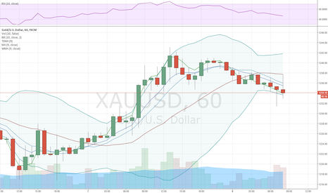XAUUSD: Gold awaits consolidation above 20-day SMA