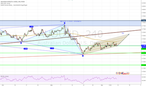 AUDUSD: AU Long within the channel and based on HP and PA