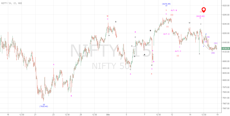 An Ending Diagonal Expected In Nifty...