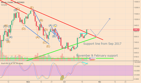 BTCUSD: BTC : the end of the bear cycle. 2018 has started.