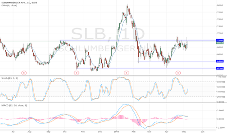 SLB: SLB Bullish above 70