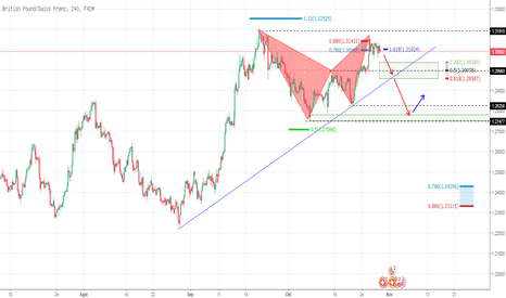 GBPCHF: GBP CHF H4  Bearish gartley