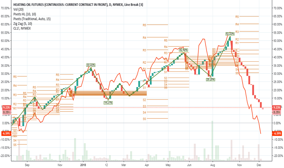 HO1!: Still holding off...bottom may not be as close as it may seem.