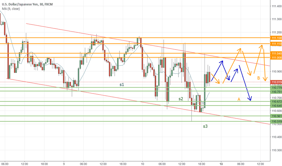USDJPY: USDJPY is in between dropping down and remain as the same