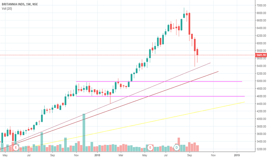 BRITANNIA: Price can move up by 900 points.