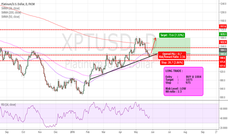 XPTUSD: fxgenie analysis - buy platinum now