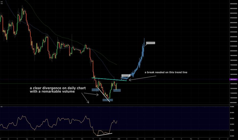 TOTAL: A possible head & shoulders pattern for market cap