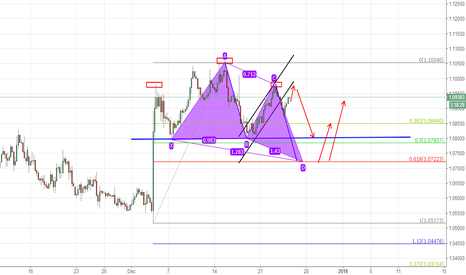 EURUSD: wait for 1.0720 long
