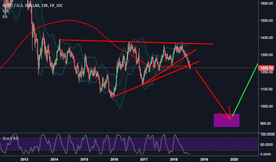 XAUUSD: GOLD: THE PENULTIMATE ACT