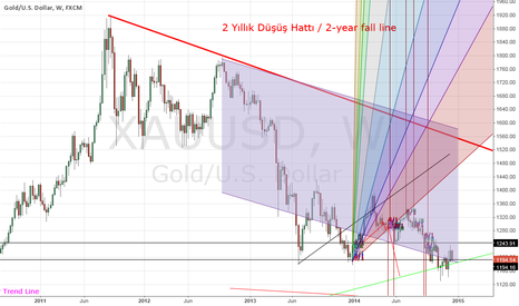 XAUUSD: All inside since more than 1 year.