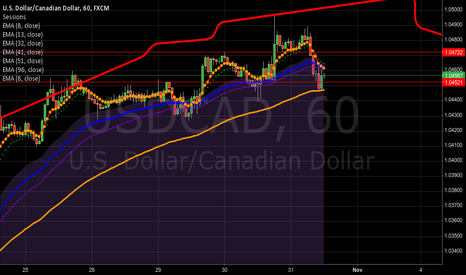 USDCAD: Ruby on USDCAD be careful in 1H with this short.