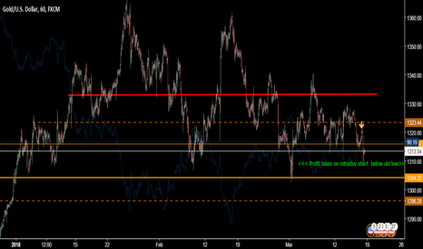 XAUUSD: selling rallies going into next week no hold over 6hrs!