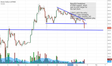 BTCUSD: Textbook breakdown setup