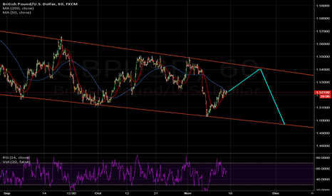 GBPUSD: trend channel