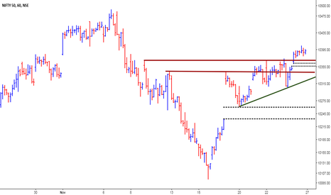 NIFTY: Nifty - Multiple Support zone
